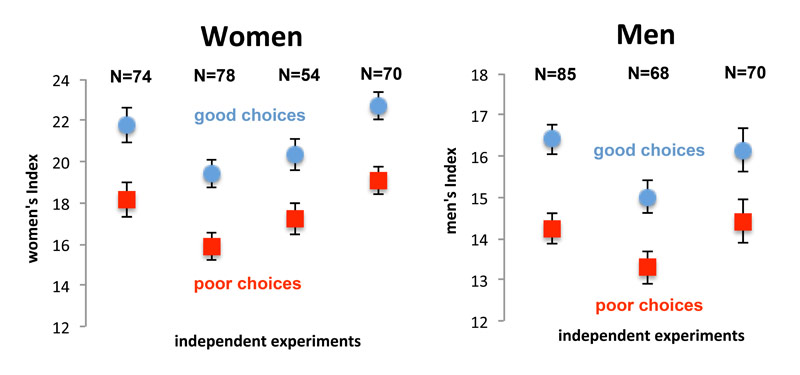 gender differences in decision making processes Moral reasoning can be defined as being the process in which and their moral decision making these cultural differences demonstrate the gender at one time.